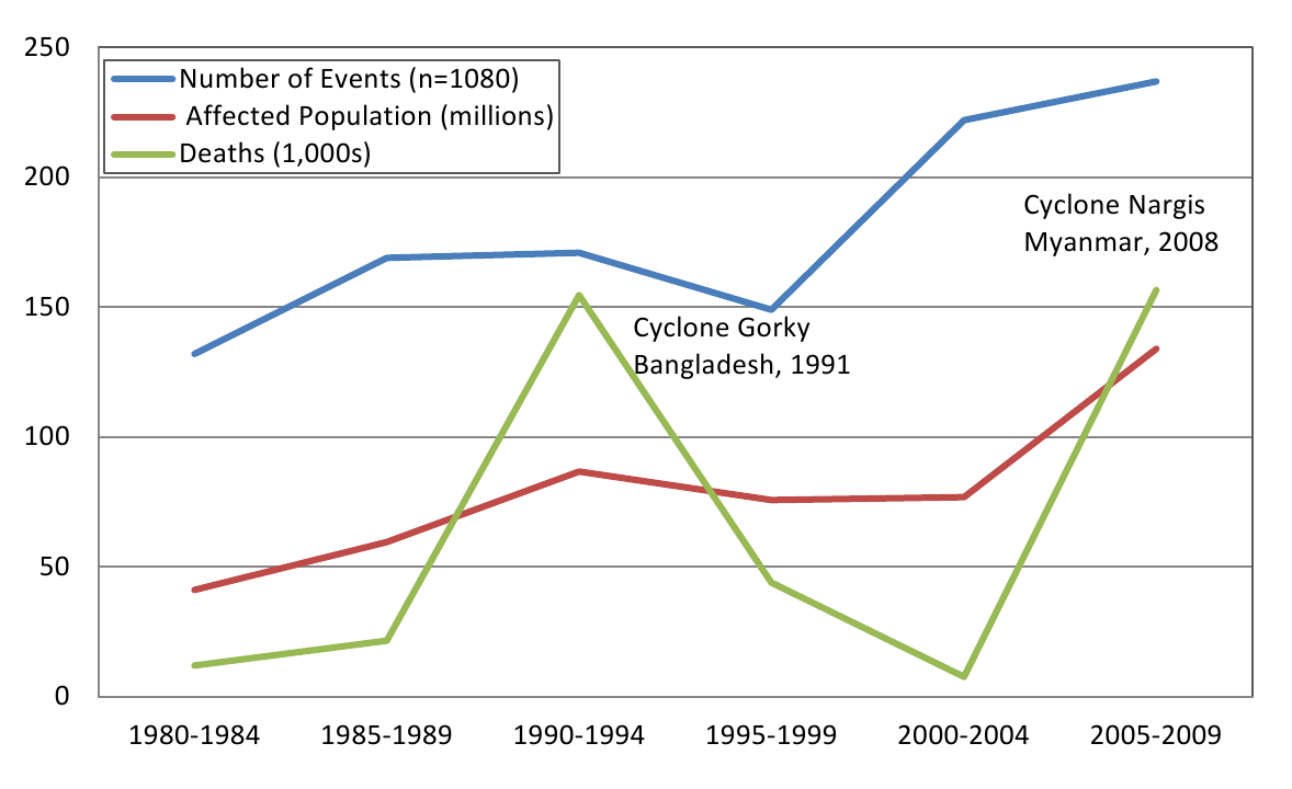 The Human Impact of Tropical Cyclones: a Historical Review of Events