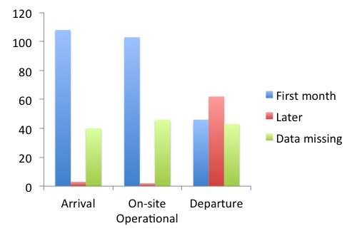 Figure is showing time of arrival, time of being on-site operational and time of departure.