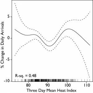 The mean three day heat index is the mean of the heat index for the day in question and the two preceding days. The data shows a pronounced and significant decrease in admissions as the mean three-day heat index increases, but then significantly increases again as the mean three-day heat index increases further. This suggests that when it gets hotter, but not too hot, people restrict their activities, which results in fewer emergency department visits. However, when it has been hot for a couple days in a row, this leads to exacerbations of underlying problems and more visits to the emergency department.