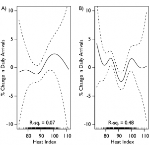 The heat index is the mean of the heat index for the day in question and the two preceding days. A is patients with an acuity level of 1 or 2 (higher acuity), while B is patients with acuity levels 3-5 (lower acuity). The overall pattern is thus driven by a combination of increasing arrivals of sicker patients as the heat index increases, as well as those with lower acuity.