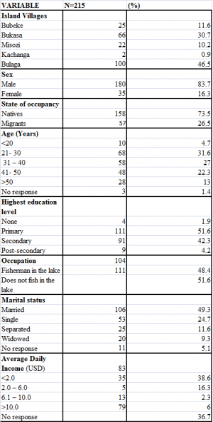 Table 1 - Demographics of Study Population