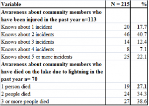 Table 3 - Knowledge about Injuries and Fatalities from Lightning on the Lake in the past year