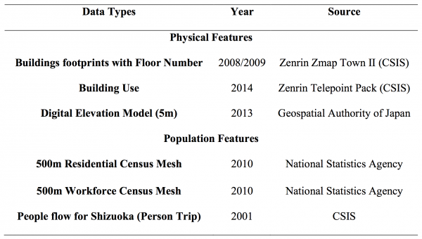 Figure 6: Datasets that were used for the purposes of this study