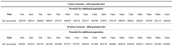 Figure 11: Temporal variations of additional population that can be accepted for vertical evacuation in buildings 25% or less inundated