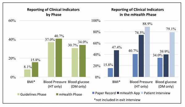 Figure 2. Reporting of Clinical Indicators by Phase and Information Source in the mHealth Phase