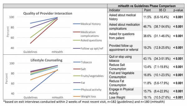 Figure 3. Change in Provider Interaction and Lifestyle Counseling between Phases*