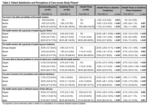 Table 2. Patient Satisfaction and Perceptions of Care across Study Phases*